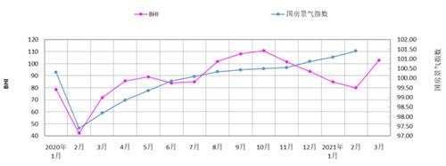 三月BHI大幅回升全国建材家居市场入暖春
