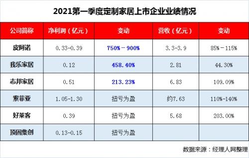 内外齐发力我乐家居2021一季净利暴增4.5倍