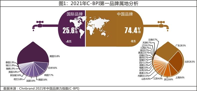 2021年中国品牌力指数(C-BPI)研究成果权威发布