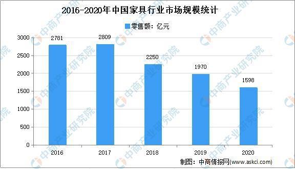 2021年中国定制家居行业存在问题及发展前景预测分析